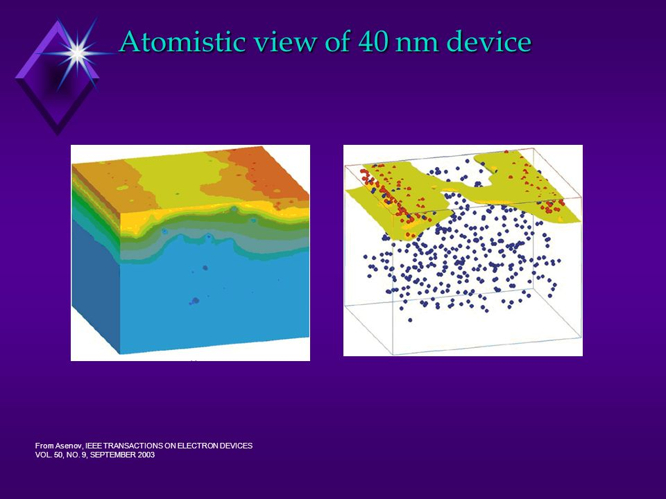 Atomistic view of 40 nm device From Asenov, IEEE TRANSACTIONS ON ELECTRON DEVICES VOL. 50, NO. 9, SEPTEMBER 2003