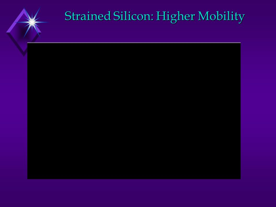 Strained Silicon: Higher Mobility