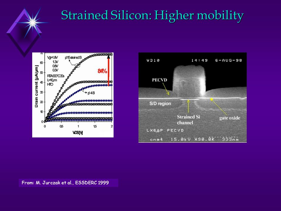 Strained Silicon: Higher mobility From: M. Jurczak et al., ESSDERC 1999