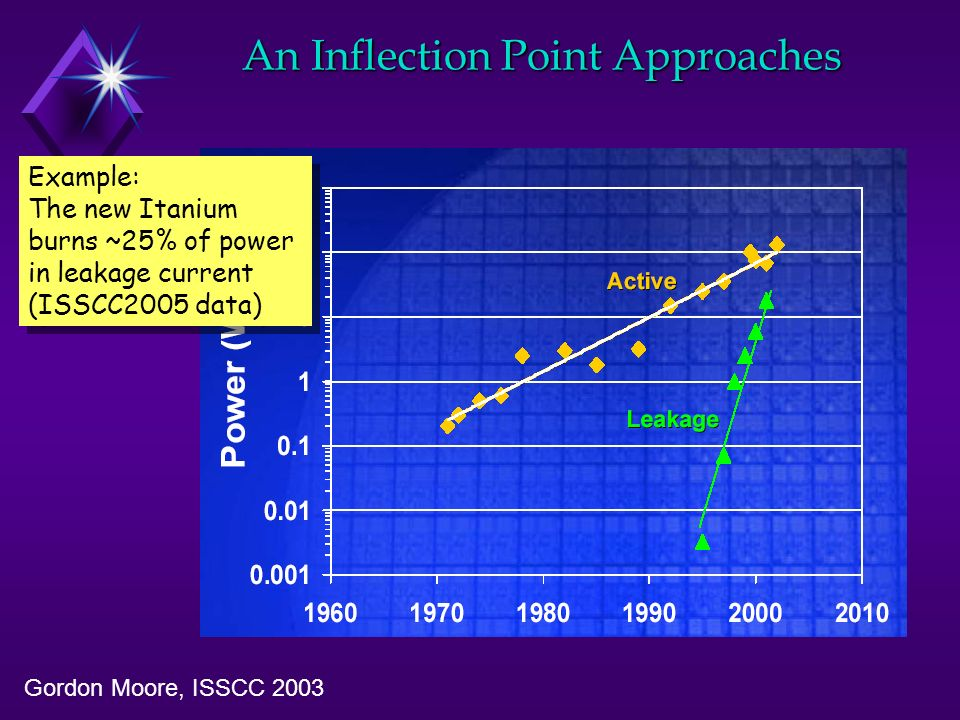 An Inflection Point Approaches Gordon Moore, ISSCC 2003 Example: The new Itanium burns ~25% of power in leakage current (ISSCC2005 data) Example: The new Itanium burns ~25% of power in leakage current (ISSCC2005 data)