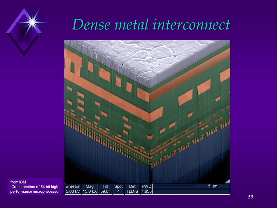 53 Dense metal interconnect from IBM Cross-section of 64-bit high- performance microprocessor