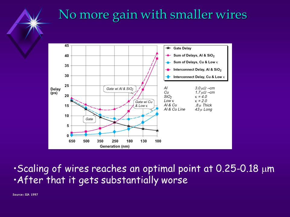 No more gain with smaller wires Source: SIA 1997 Scaling of wires reaches an optimal point at 0.25-0.18 m After that it gets substantially worse