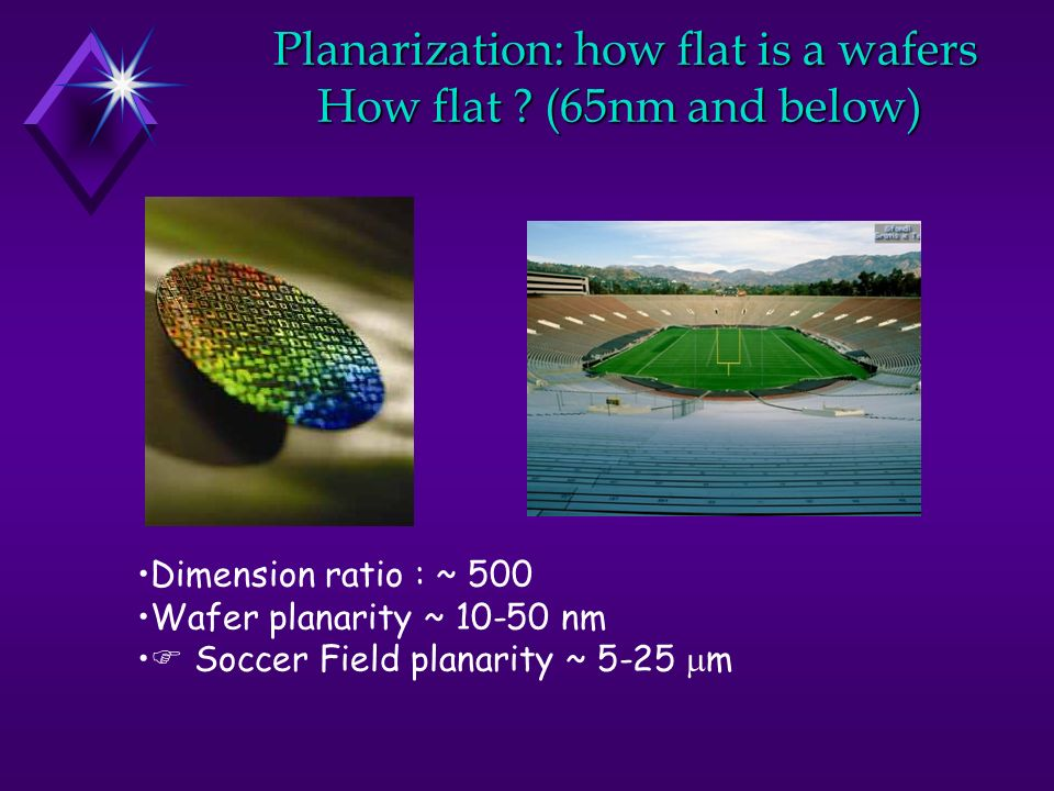 Planarization: how flat is a wafers How flat ? (65nm and below) Planarization: how flat is a wafers How flat ? (65nm and below) Dimension ratio : ~ 50