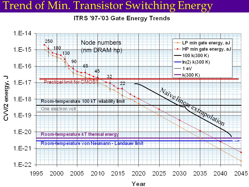 Practical limit for CMOS? Naïve linear extrapolation Trend of Min. Transistor Switching Energy fJ aJ zJ Node numbers (nm DRAM hp)