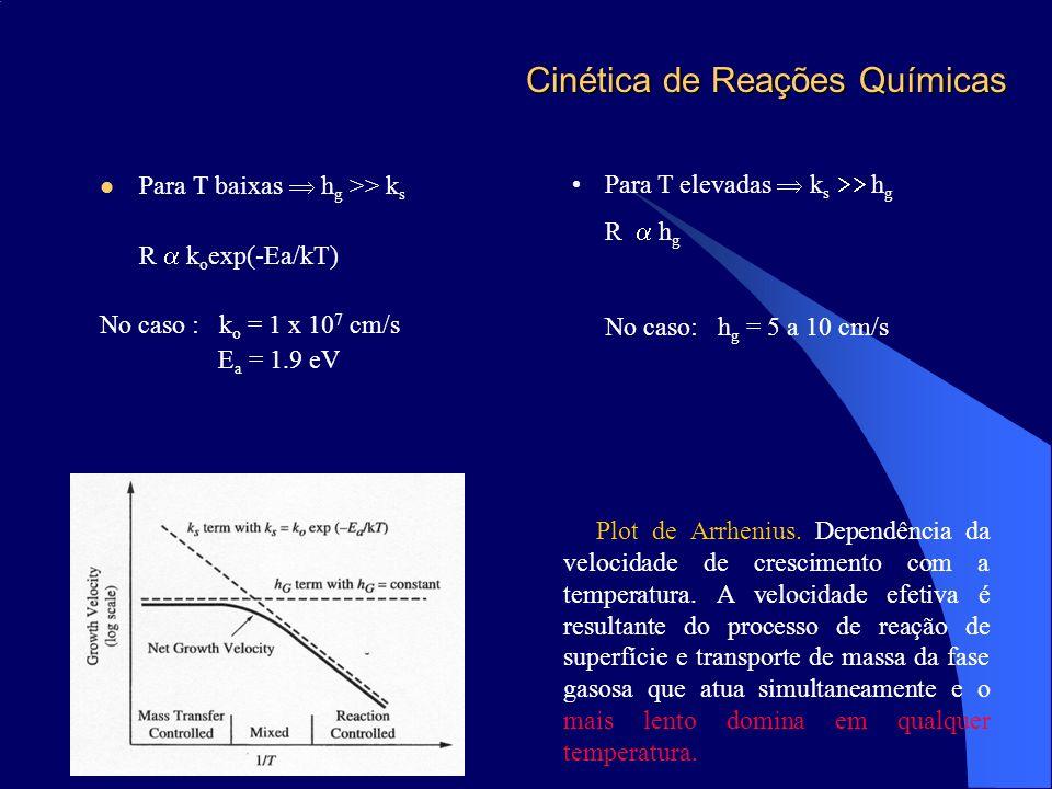 Cinética de Reações Químicas Para T baixas h g >> k s R k o exp(-Ea/kT) No caso : k o = 1 x 10 7 cm/s E a = 1.9 eV Para T elevadas k s h g R h g No ca