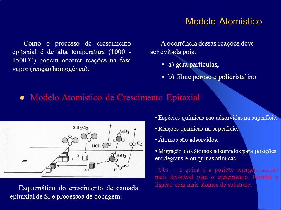 Modelo Atomistico Modelo Atomístico de Crescimento Epitaxial Como o processo de crescimento epitaxial é de alta temperatura (1000 - 1500 C) podem ocor