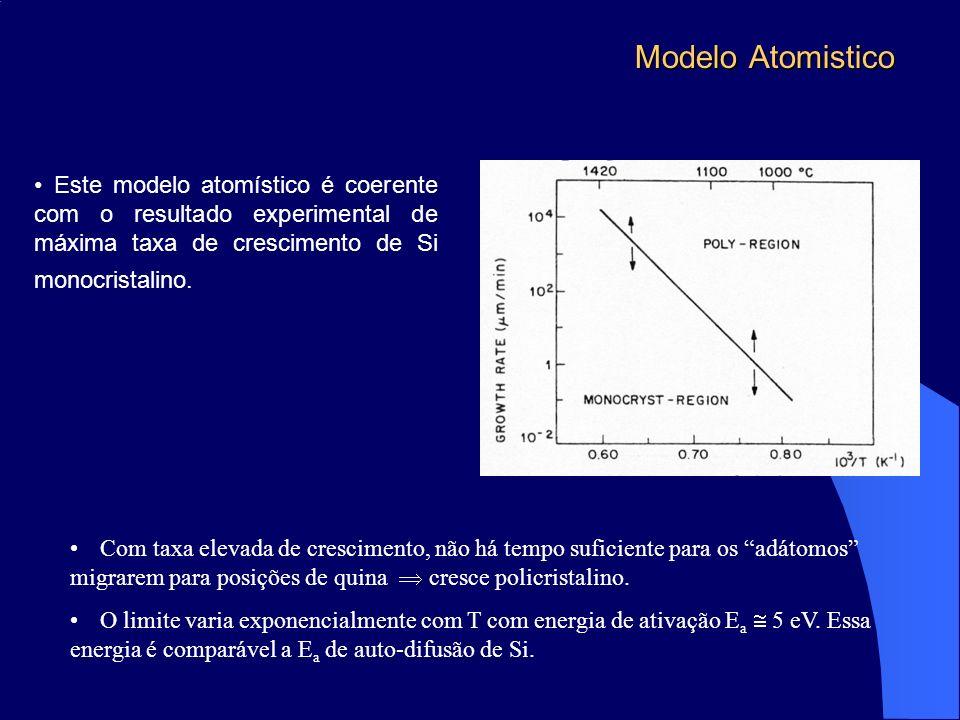 Modelo Atomistico Este modelo atomístico é coerente com o resultado experimental de máxima taxa de crescimento de Si monocristalino. Com taxa elevada