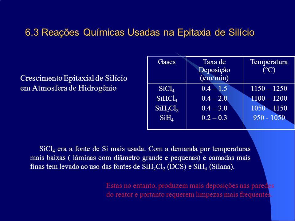6.3 Reações Químicas Usadas na Epitaxia de Silício GasesTaxa de Deposição ( m/min) Temperatura ( C) SiCl 4 SiHCl 3 SiH 2 Cl 2 SiH 4 0.4 – 1.5 0.4 – 2.