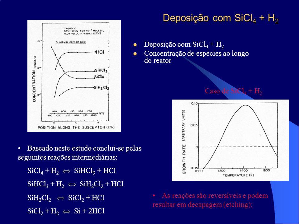 Deposição com SiCl 4 + H 2 Concentração de espécies ao longo do reator Baseado neste estudo conclui-se pelas seguintes reações intermediárias: SiCl 4