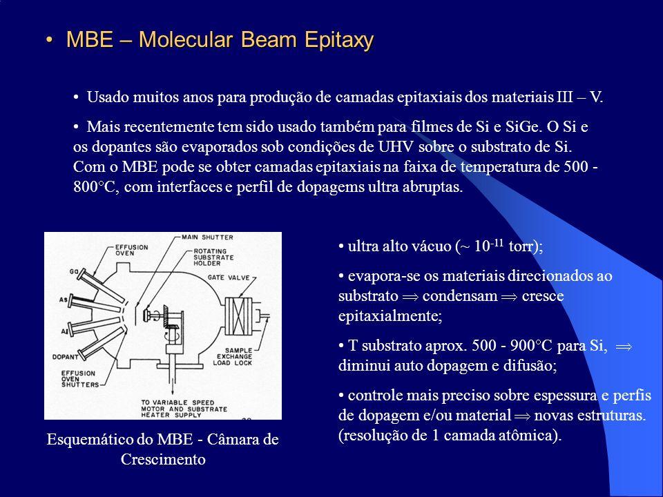 MBE – Molecular Beam EpitaxyMBE – Molecular Beam Epitaxy Usado muitos anos para produção de camadas epitaxiais dos materiais III – V. Mais recentement