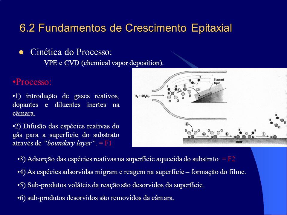 6.2 Fundamentos de Crescimento Epitaxial Cinética do Processo: VPE e CVD (chemical vapor deposition). Processo: 1) introdução de gases reativos, dopan