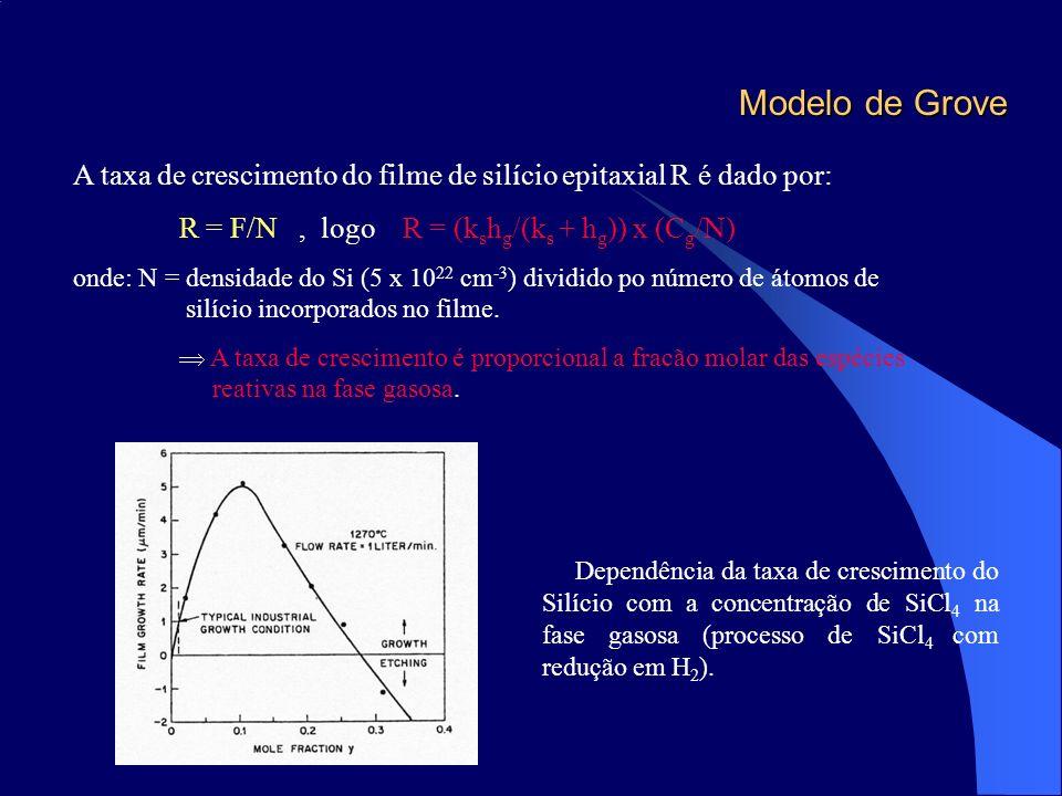 Modelo de Grove A taxa de crescimento do filme de silício epitaxial R é dado por: R = F/N, logo R = (k s h g /(k s + h g )) x (C g /N) onde: N = densi