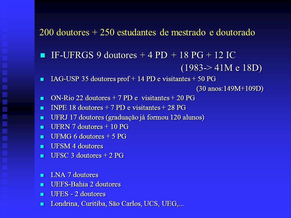 200 doutores + 250 estudantes de mestrado e doutorado IF-UFRGS 9 doutores + 4 PD + 18 PG + 12 IC IF-UFRGS 9 doutores + 4 PD + 18 PG + 12 IC (1983-> 41