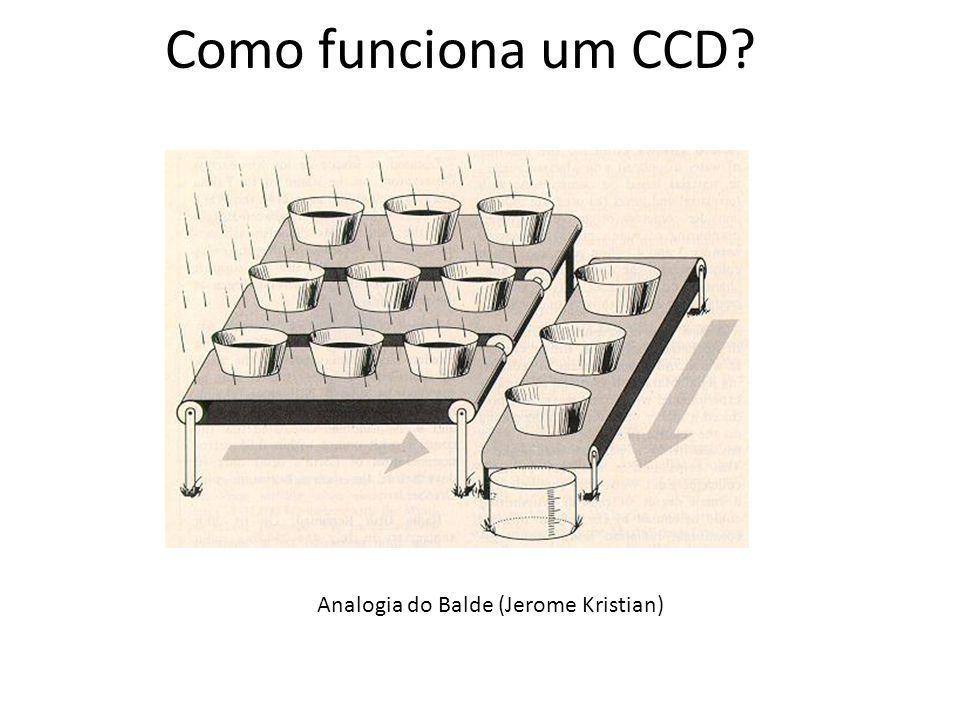 5 Amplificador de saída registro de saída pixel eletrodos elétrons (a) (b) Como funciona um CCD.