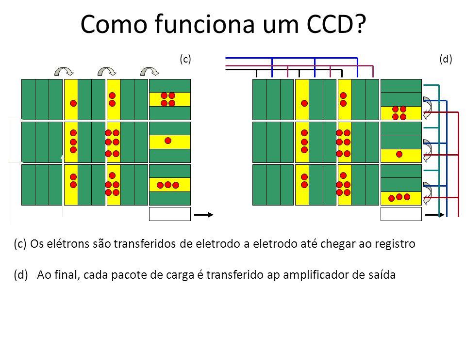 (c) Os elétrons são transferidos de eletrodo a eletrodo até chegar ao registro (d) Ao final, cada pacote de carga é transferido ap amplificador de saí