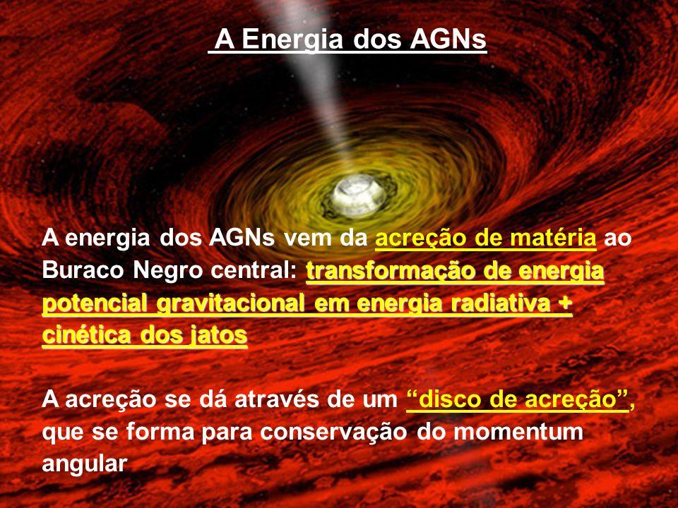 A Energia dos AGNs transformação de energia potencial gravitacional em energia radiativa + cinética dos jatos A energia dos AGNs vem da acreção de mat