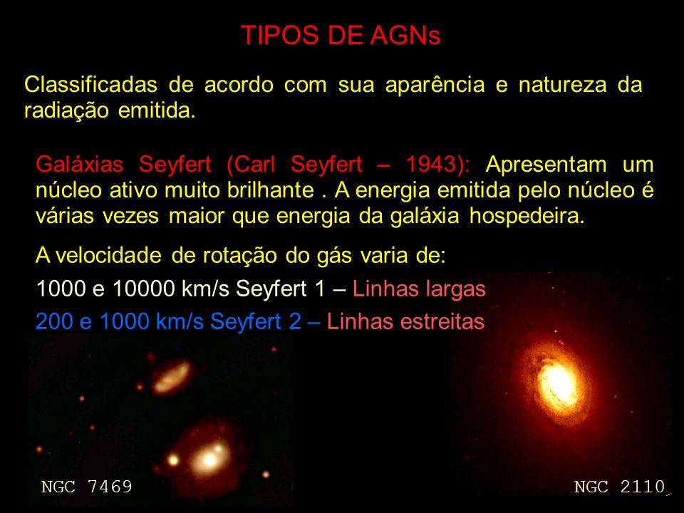 TIPOS DE AGNs Classificadas de acordo com sua aparência e natureza da radiação emitida. Galáxias Seyfert (Carl Seyfert – 1943): Apresentam um núcleo a