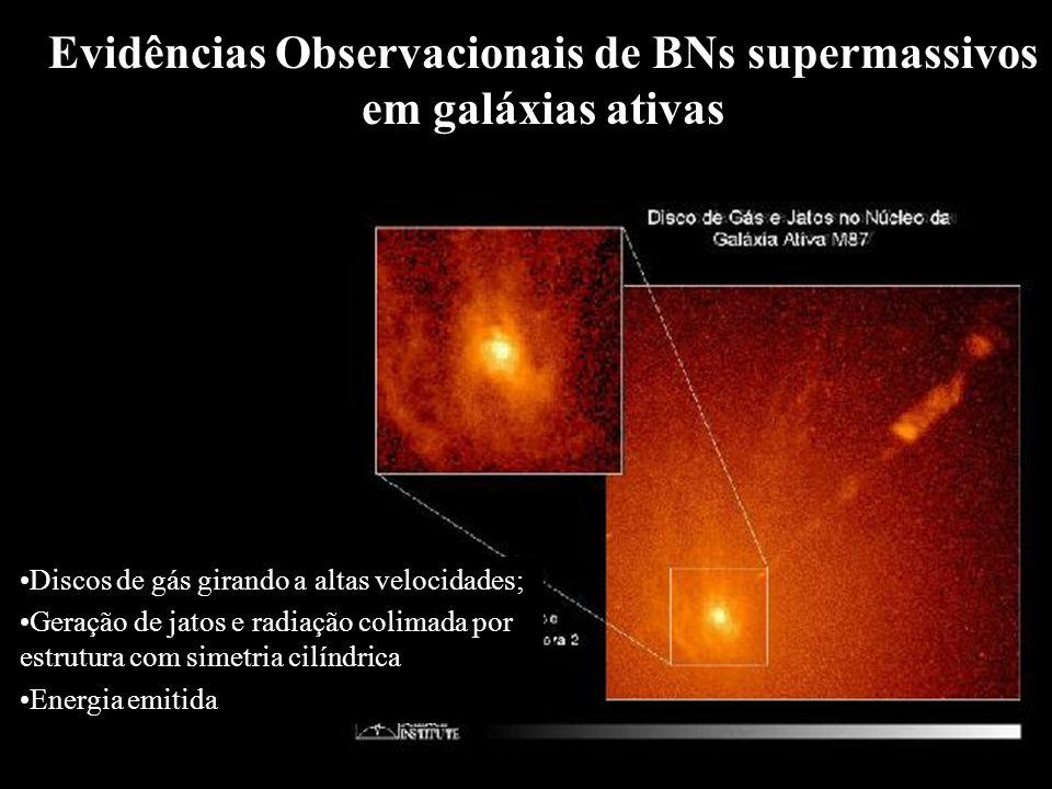 Evidências Observacionais de BNs supermassivos em galáxias ativas Discos de gás girando a altas velocidades; Geração de jatos e radiação colimada por