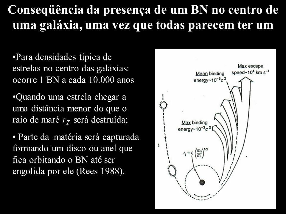Conseqüência da presença de um BN no centro de uma galáxia, uma vez que todas parecem ter um Para densidades típica de estrelas no centro das galáxias