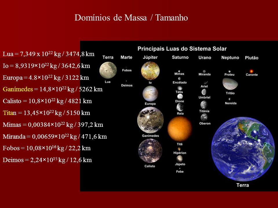 Domínios de Massa / Tamanho Lua = 7,349 x 10 22 kg / 3474,8 km Io = 8,9319×10 22 kg / 3642,6 km Europa = 4.8×10 22 kg / 3122 km Ganímedes = 14,8×10 22 kg / 5262 km Calisto = 10,8×10 22 kg / 4821 km Titan = 13,45×10 22 kg / 5150 km Mimas = 0,00384×10 22 kg / 397,2 km Miranda = 0,00659×10 22 kg / 471,6 km Fobos = 10,08×10 16 kg / 22,2 km Deimos = 2,24×10 15 kg / 12,6 km