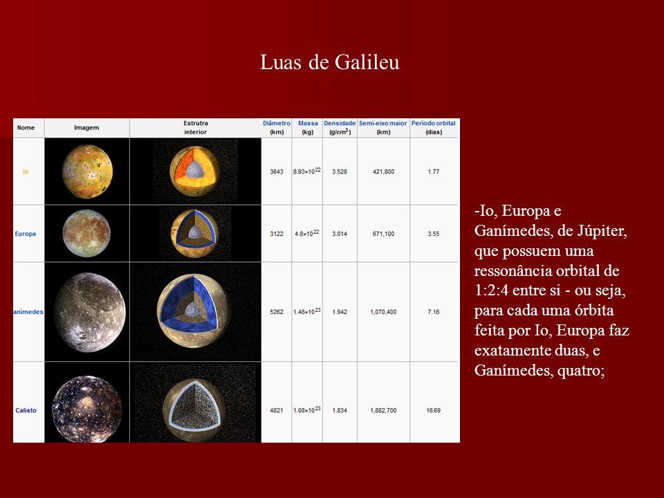 Luas de Galileu -Io, Europa e Ganímedes, de Júpiter, que possuem uma ressonância orbital de 1:2:4 entre si - ou seja, para cada uma órbita feita por Io, Europa faz exatamente duas, e Ganímedes, quatro;