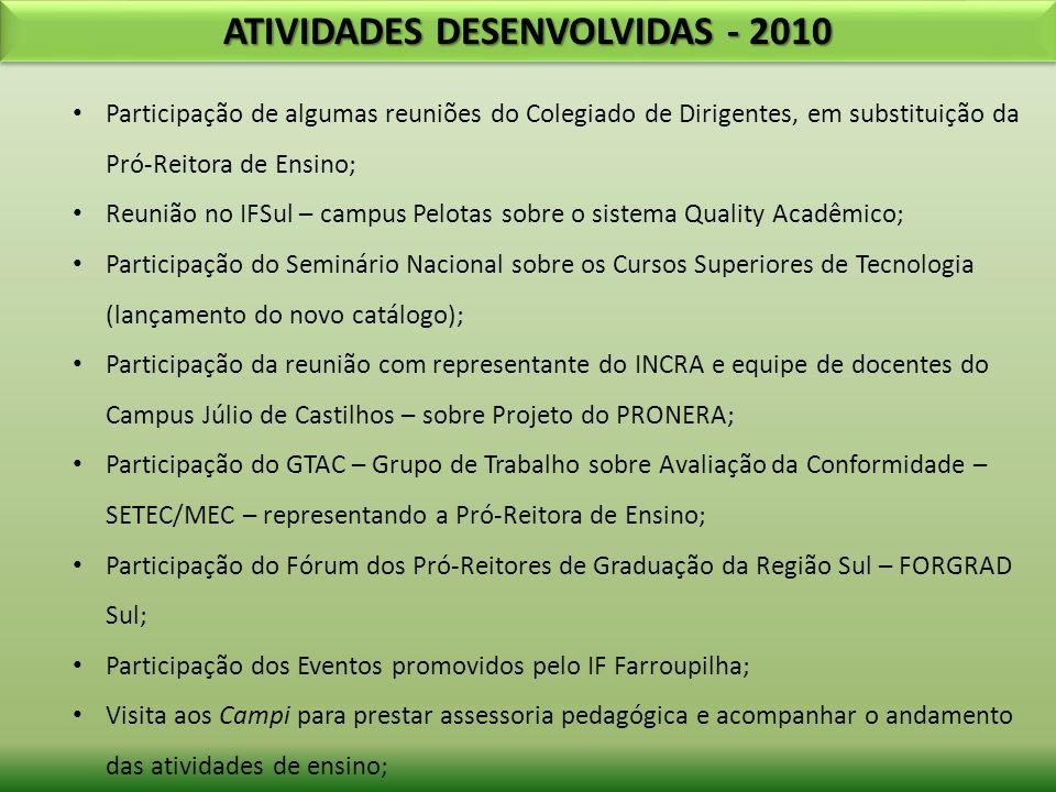 ATIVIDADES DESENVOLVIDAS - 2010 Participação nas Reuniões dos Diretores de Ensino – IF Farroupilha; Reunião com os responsáveis do Setor de Registros Acadêmicos dos Campi – para análise e finalização do Regulamento do Setor; Estruturação do PPC – Técnico em Agricultura de Precisão – Não-Me-Toque/RS; Elaboração do Edital do Processo Seletivo – Técnico em Agricultura de Precisão – Não-Me-Toque/RS; Elaboração de Plano de Trabalho – Laboratório Mecatrônica e Laboratório de Informática para o Curso Técnico Agricultura de Precisão – Não-Me-Toque/RS, com assessoria de Profissionais especializados na área Agrigultura de Precisão ; Participação na construção da Proposta de Regulamento da Comissão Própria de Avaliação – CPA;