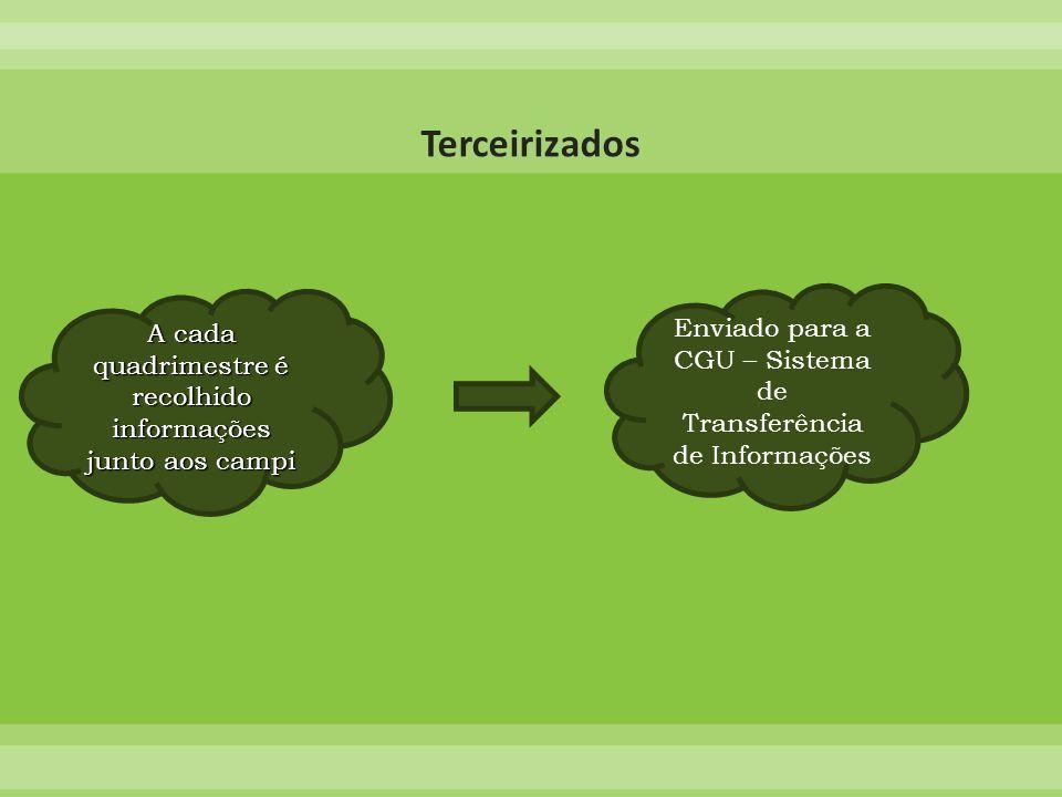 A cada quadrimestre é recolhido informações junto aos campi Enviado para a CGU – Sistema de Transferência de Informações