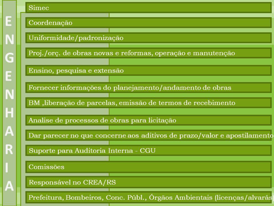 Simec Coordenação Proj./orç. de obras novas e reformas, operação e manutenção Uniformidade/padronização Ensino, pesquisa e extensão Fornecer informaçõ