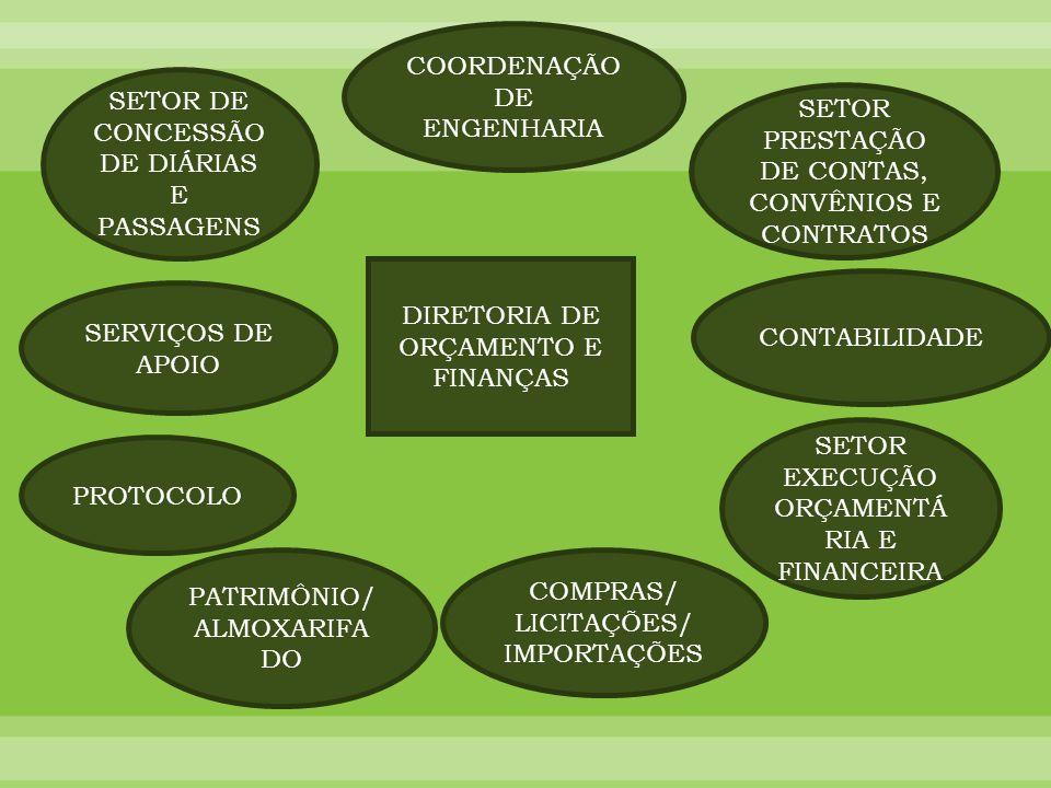 DIRETORIA DE ORÇAMENTO E FINANÇAS PATRIMÔNIO/ ALMOXARIFA DO COMPRAS/ LICITAÇÕES/ IMPORTAÇÕES SETOR EXECUÇÃO ORÇAMENTÁ RIA E FINANCEIRA CONTABILIDADE S