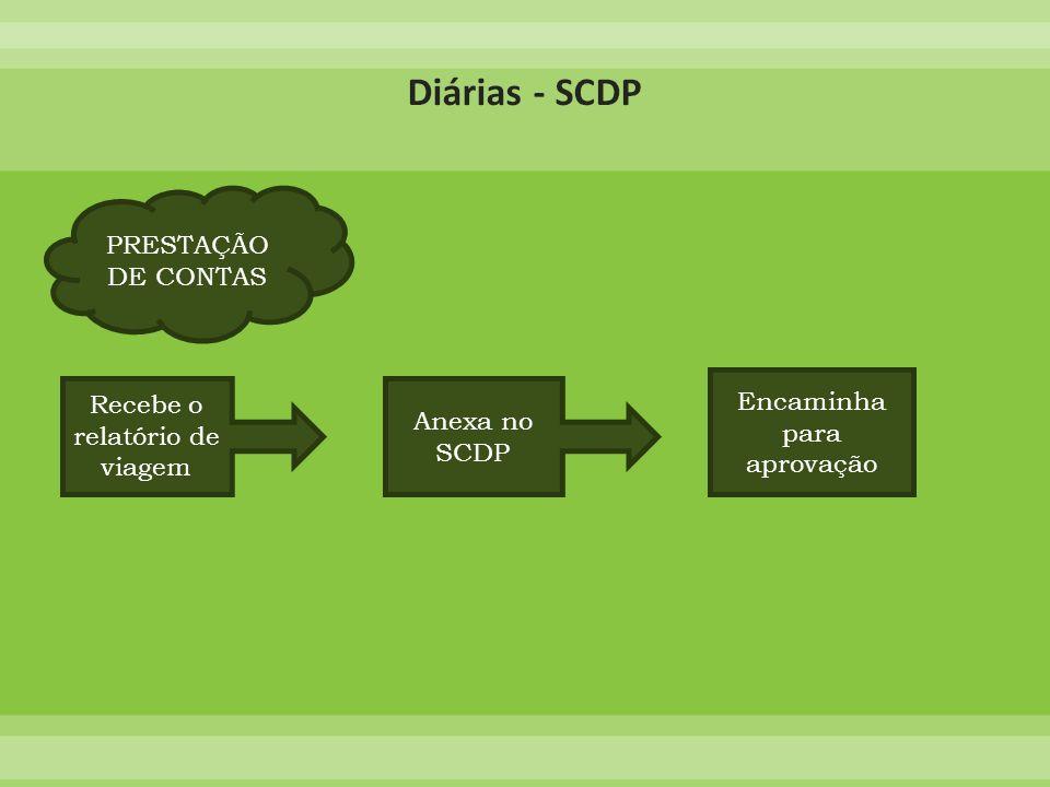 Recebe o relatório de viagem Anexa no SCDP Encaminha para aprovação PRESTAÇÃO DE CONTAS