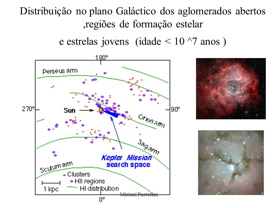 Miriani Pastoriza Distribuição no plano Galáctico dos aglomerados abertos,regiões de formação estelar e estrelas jovens (idade < 10 ^7 anos )
