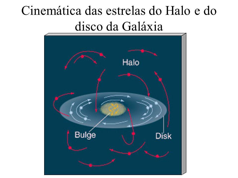 Miriani Pastoriza Cinemática das estrelas do Halo e do disco da Galáxia