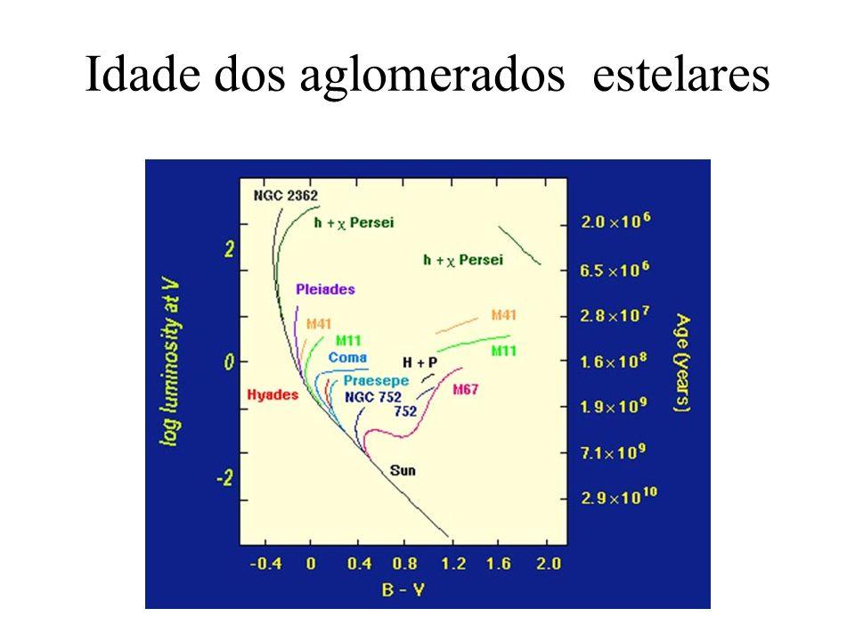 Miriani Pastoriza Idade dos aglomerados estelares