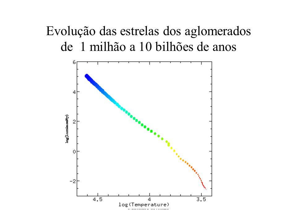 Miriani Pastoriza Evolução das estrelas dos aglomerados de 1 milhão a 10 bilhões de anos