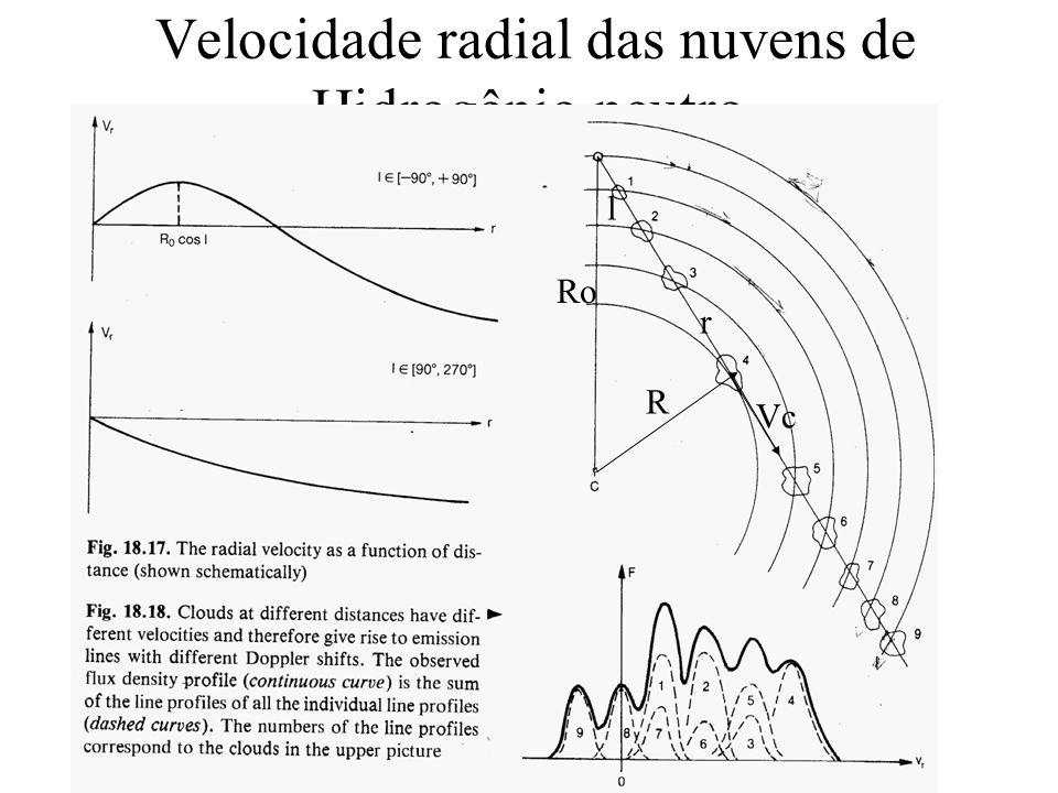 Miriani Pastoriza Velocidade radial das nuvens de Hidrogênio neutro r Ro l Vc R