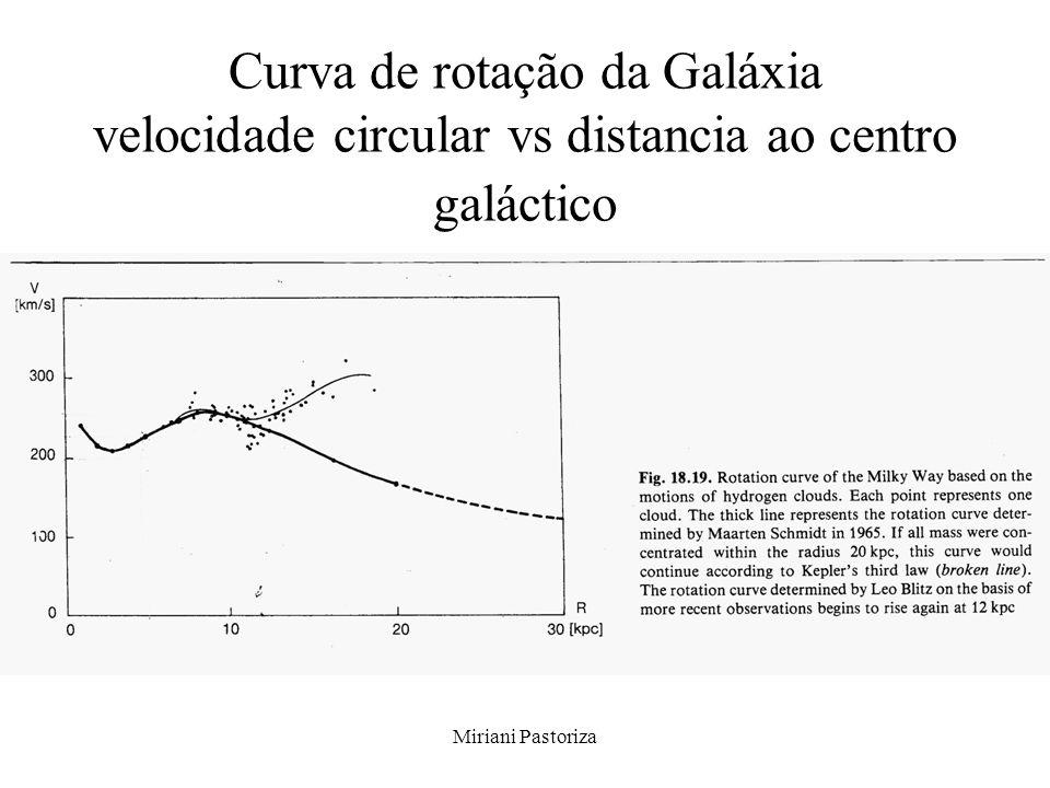 Miriani Pastoriza Curva de rotação da Galáxia velocidade circular vs distancia ao centro galáctico
