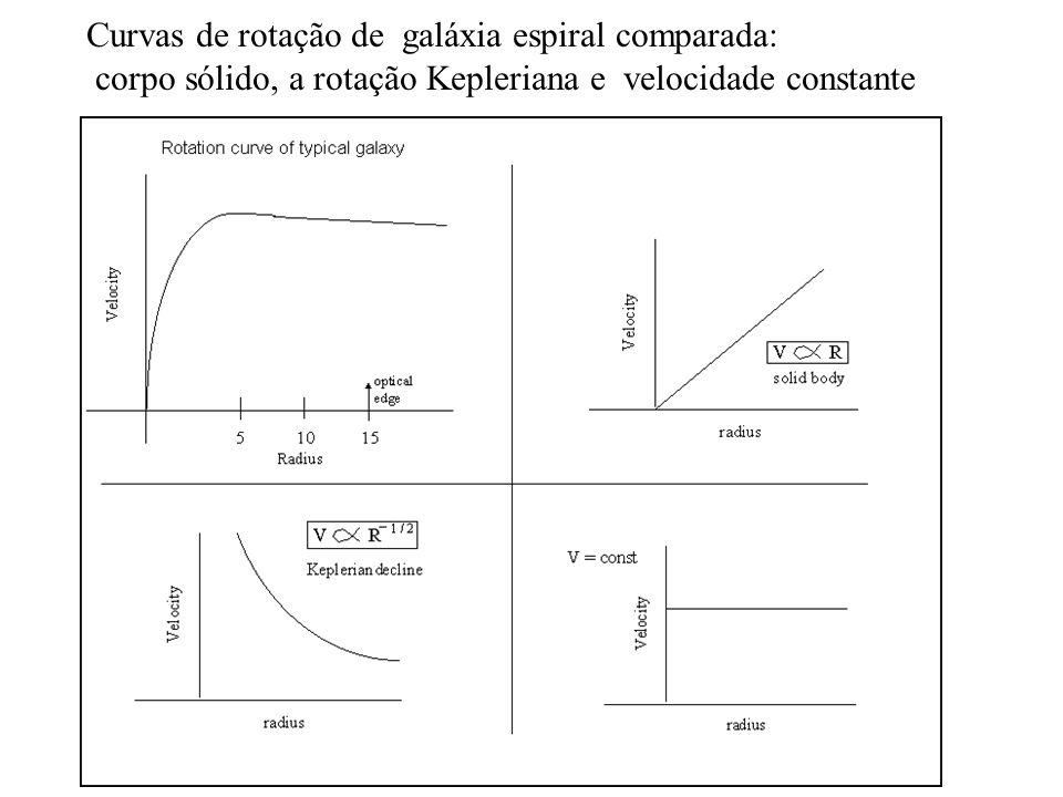 Miriani Pastoriza Curvas de rotação de galáxia espiral comparada: corpo sólido, a rotação Kepleriana e velocidade constante