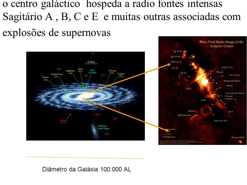 o centro galáctico hospeda a radio fontes intensas Sagitário A, B, C e E e muitas outras associadas com explosões de supernovas Diâmetro da Galáxia 10