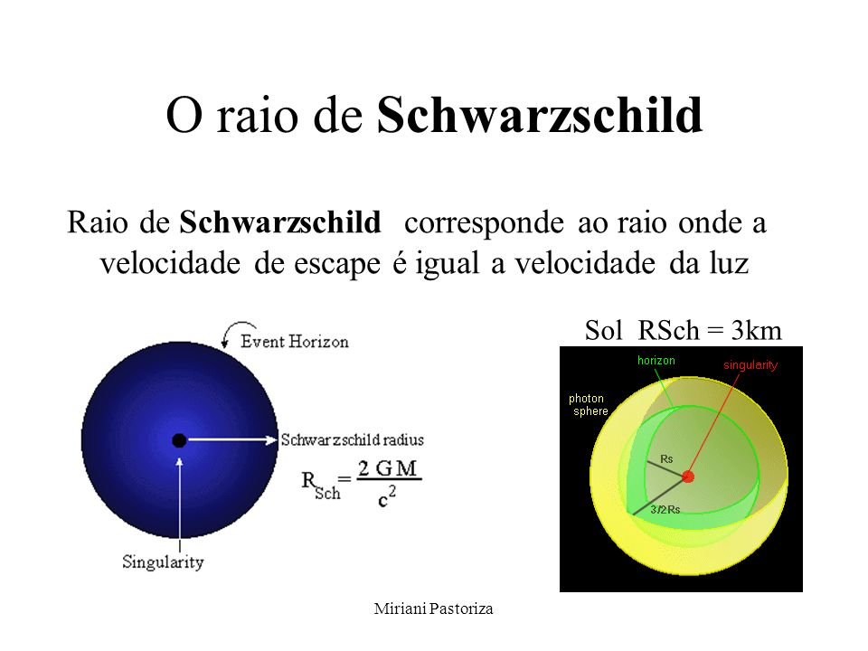 Miriani Pastoriza O raio de Schwarzschild Raio de Schwarzschild corresponde ao raio onde a velocidade de escape é igual a velocidade da luz Sol RSch =