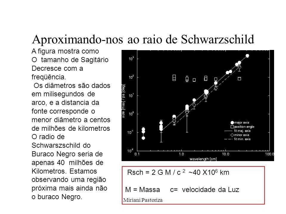 Miriani Pastoriza Aproximando-nos ao raio de Schwarzschild A figura mostra como O tamanho de Sagitário Decresce com a freqüência. Os diâmetros são dad