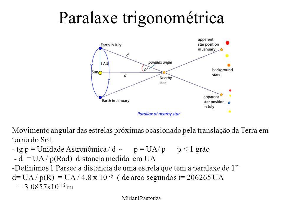 Miriani Pastoriza Paralaxe trigonométrica Movimento angular das estrelas próximas ocasionado pela translação da Terra em torno do Sol. - tg p = Unidad