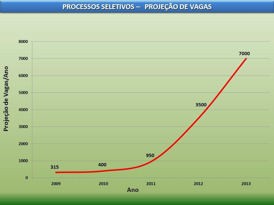 Projeção de Vagas/Ano Ano PROCESSOS SELETIVOS – PROJEÇÃO DE VAGAS
