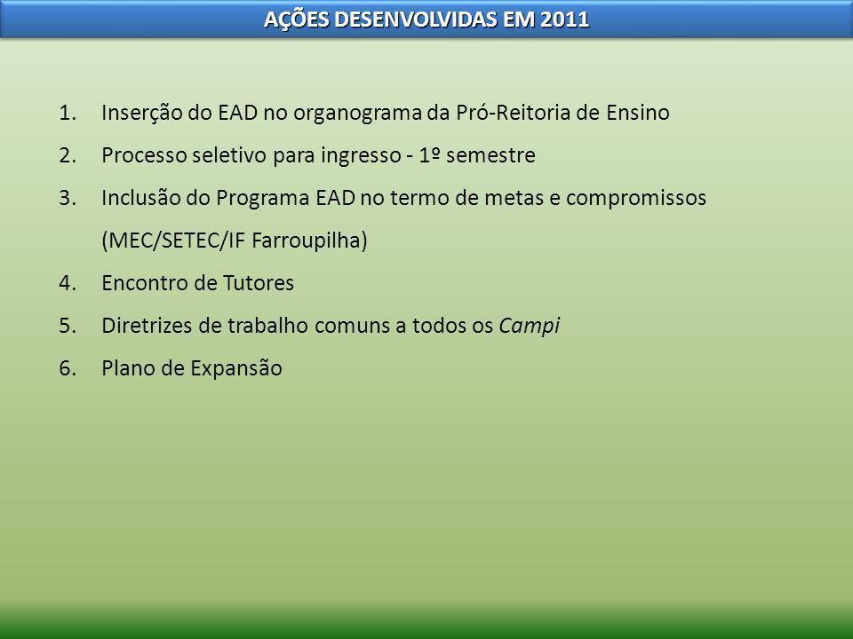 AÇÕES DESENVOLVIDAS EM 2011 1.Inserção do EAD no organograma da Pró-Reitoria de Ensino 2.Processo seletivo para ingresso - 1º semestre 3.Inclusão do P