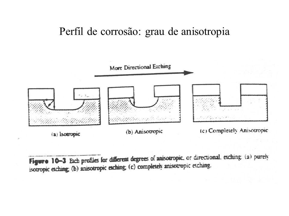 Perfil de corrosão: grau de anisotropia