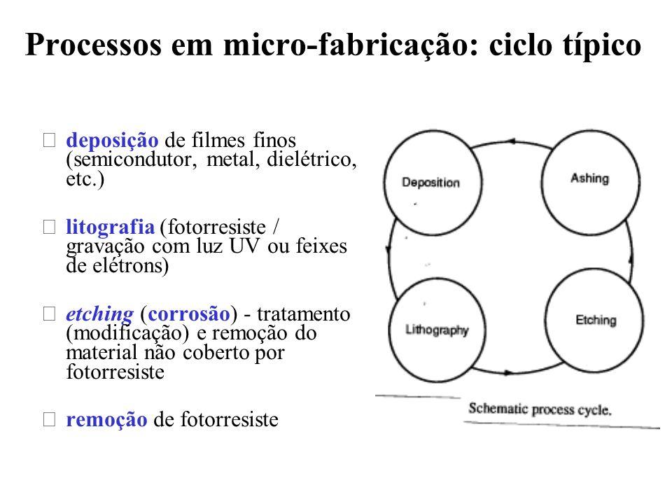 Corrosão: principais requerimentos •Anisotropia •taxa de ataque •seletividade (Si/SiO 2 /fotorresiste) •defeitos (elétricos, estruturais, contaminação) •uniformidade ( lâminas de Si: 200 mm 300 mm)