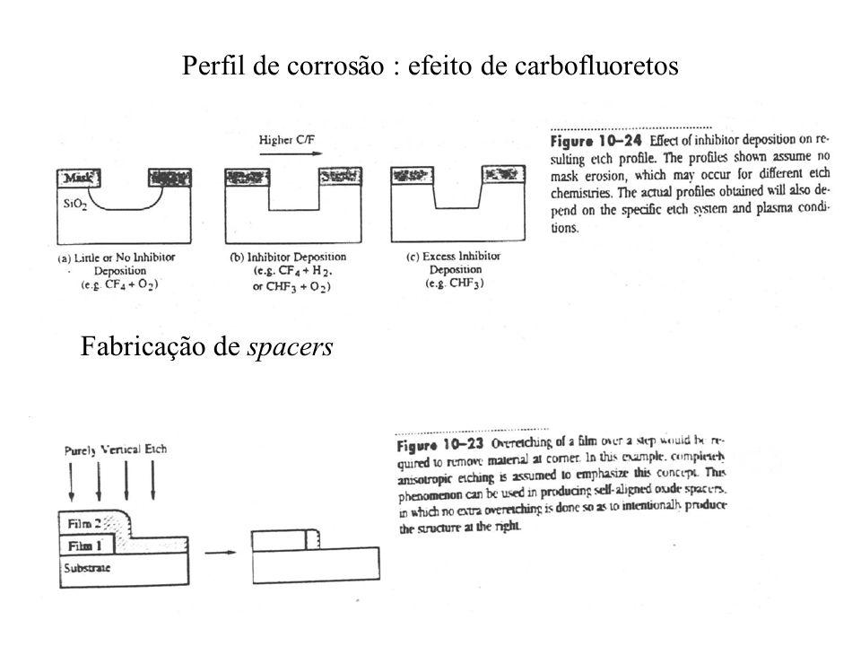 Perfil de corrosão : efeito de carbofluoretos Fabricação de spacers