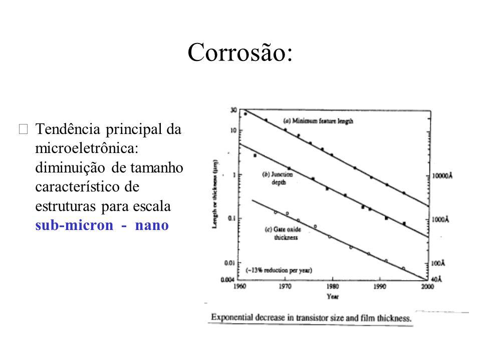 Corrosão úmida :Característica geral Vantagens: •simplicidade •rápida (taxa de ataque 1 m m /min) •seletividade - alta Problemas: •isotrópica (geralmente) 3 m) •em muitos processos: temperatura de substrato elevada (50-200 C) •uniformidade •impurezas •reagentes: caros, tóxicos, reciclagem- difícil