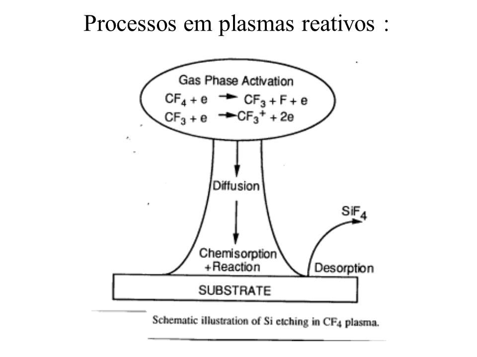Corrosão seca: interação plasma-superfície •Sinergia de interação íons energéticos+ radicais reativos em processos na superfície sobre tratamento •Parâmetros importantes da interação: J r, J i, E i, s r, s,r, T s, J d