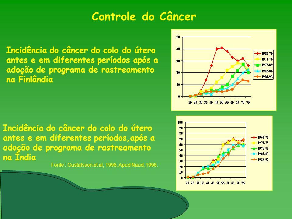 Incidência do câncer do colo do útero antes e em diferentes períodos após a adoção de programa de rastreamento na Finlândia Incidência do câncer do co