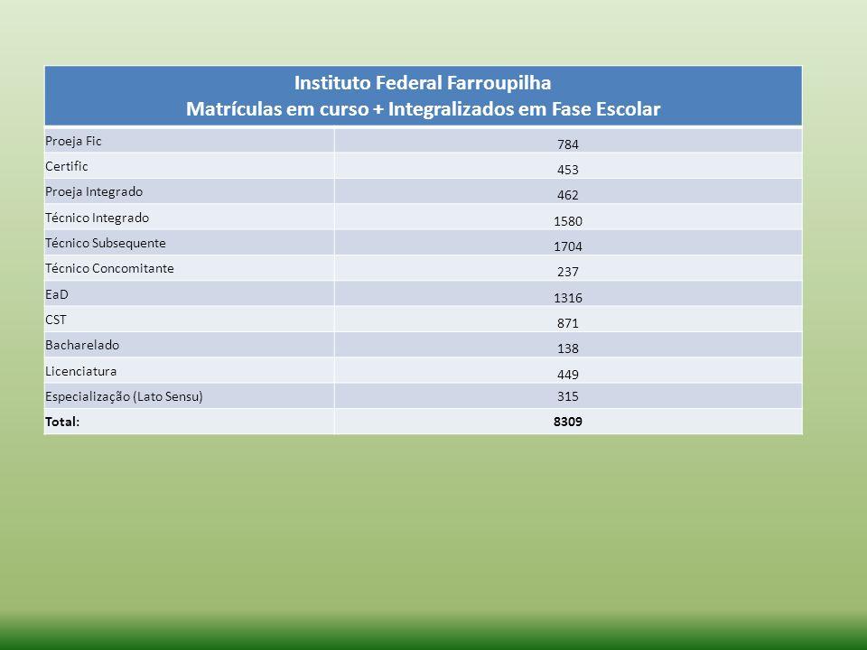 Instituto Federal Farroupilha Matrículas em curso + Integralizados em Fase Escolar Proeja Fic 784 Certific 453 Proeja Integrado 462 Técnico Integrado